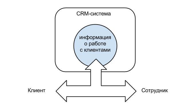 Назначение системы crm csrp и crm как стандарт корпоративной информационной системы