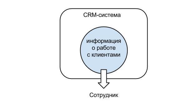 Зачем нужна CRM-система - воспроизведение